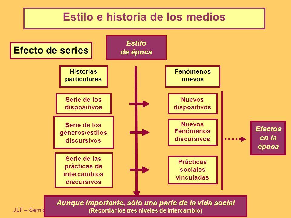JLF – Semiótica de los medios I – FCS-UBA Fernández, J.