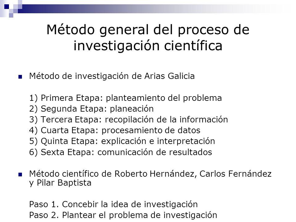 Método general del proceso de investigación científica Método de investigación de Arias Galicia 1) Primera Etapa: planteamiento del problema 2) Segund