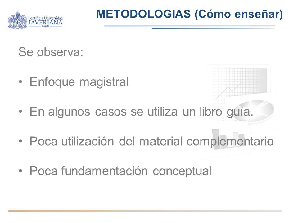 METODOLOGIAS (Cómo enseñar) Se observa: Enfoque magistral En algunos casos se utiliza un libro guía.