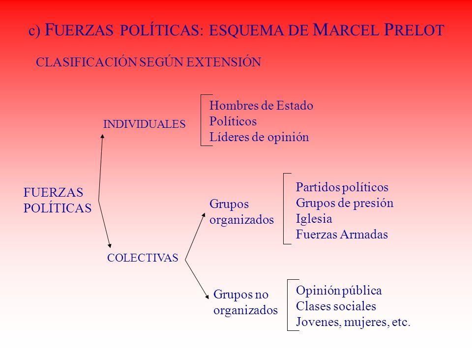 c) F UERZAS POLÍTICAS: ESQUEMA DE M ARCEL P RELOT CLASIFICACIÓN SEGÚN EXTENSIÓN FUERZAS POLÍTICAS INDIVIDUALES COLECTIVAS Hombres de Estado Políticos