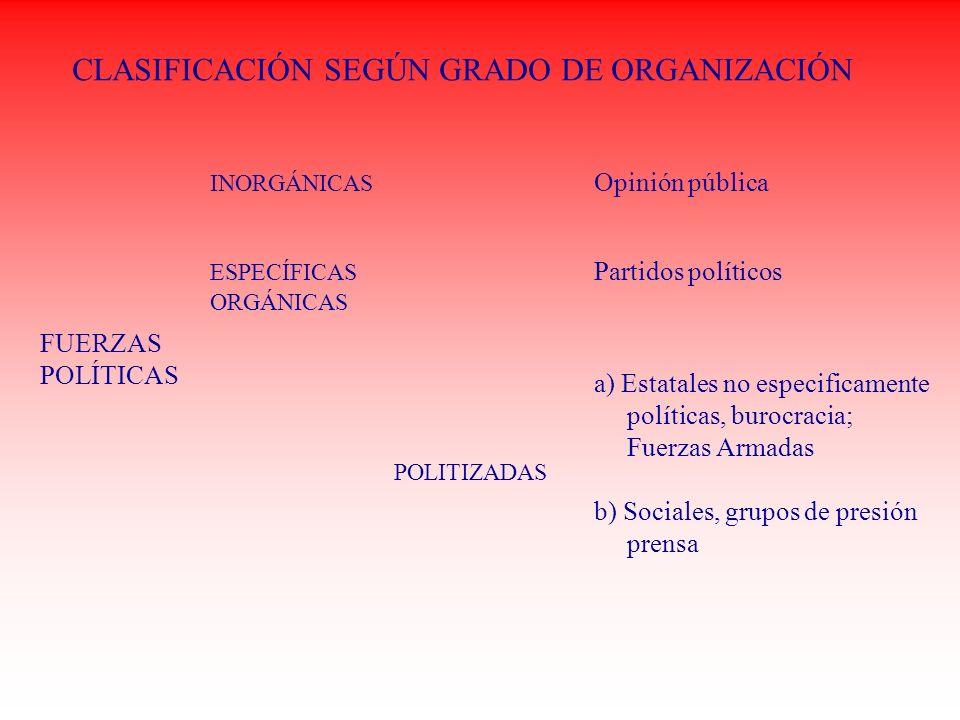 CLASIFICACIÓN SEGÚN GRADO DE ORGANIZACIÓN FUERZAS POLÍTICAS INORGÁNICAS Opinión pública ESPECÍFICAS Partidos políticos ORGÁNICAS POLITIZADAS a) Estata