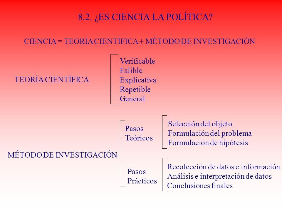 8.2. ¿ES CIENCIA LA POLÍTICA? CIENCIA = TEORÍA CIENTÍFICA + MÉTODO DE INVESTIGACIÓN TEORÍA CIENTÍFICA Verificable Falible Explicativa Repetible Genera
