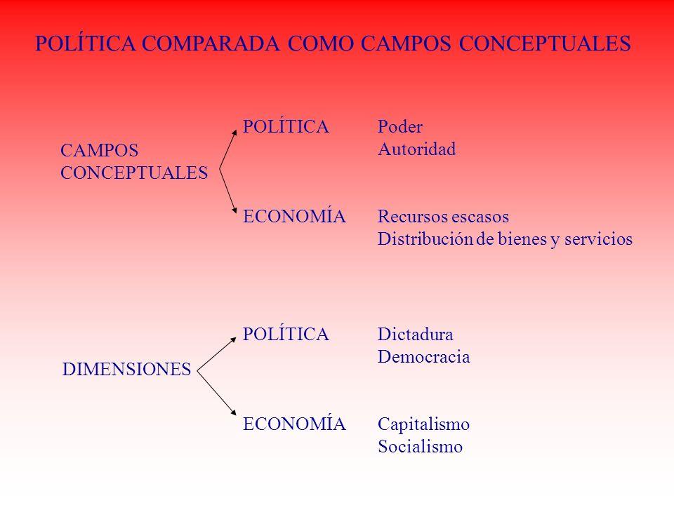 POLÍTICA COMPARADA COMO CAMPOS CONCEPTUALES CAMPOS CONCEPTUALES POLÍTICAPoder Autoridad ECONOMÍARecursos escasos Distribución de bienes y servicios DI