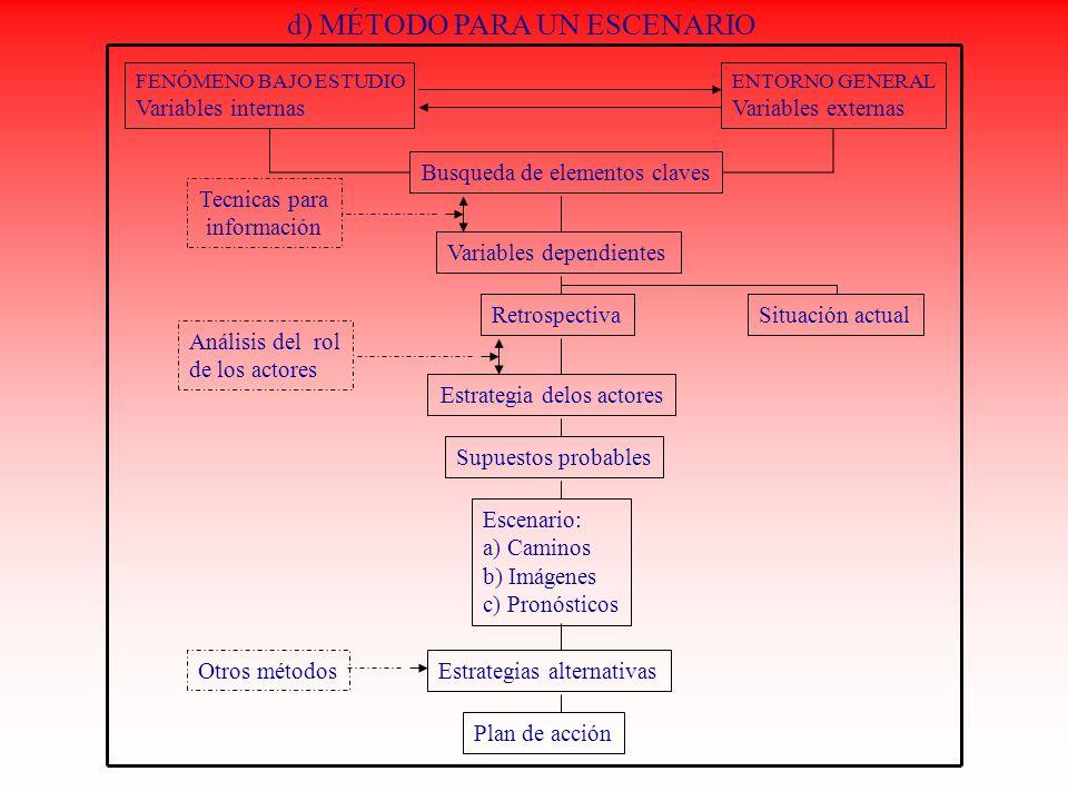 d) MÉTODO PARA UN ESCENARIO FENÓMENO BAJO ESTUDIO Variables internas ENTORNO GENERAL Variables externas Busqueda de elementos claves Tecnicas para inf