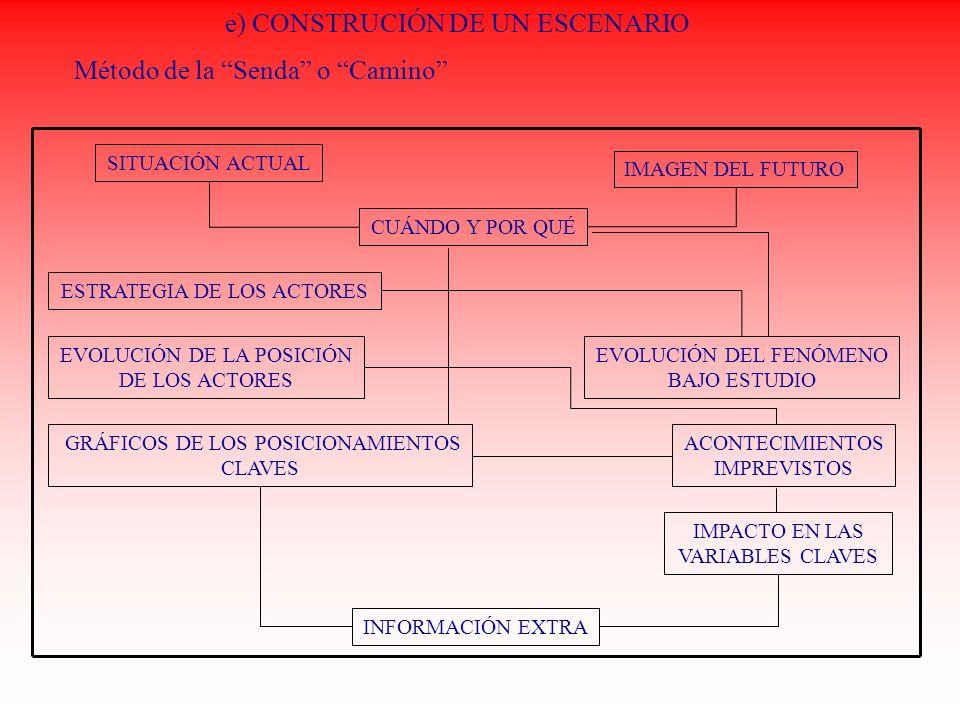 e) CONSTRUCIÓN DE UN ESCENARIO Método de la Senda o Camino SITUACIÓN ACTUAL IMAGEN DEL FUTURO CUÁNDO Y POR QUÉ ESTRATEGIA DE LOS ACTORES EVOLUCIÓN DE