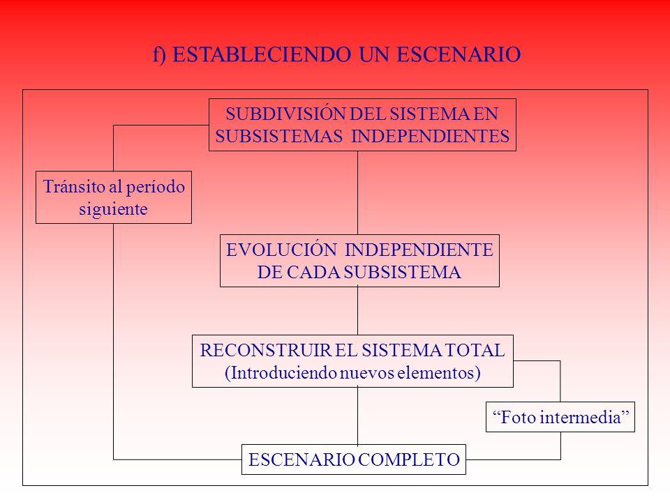 f) ESTABLECIENDO UN ESCENARIO SUBDIVISIÓN DEL SISTEMA EN SUBSISTEMAS INDEPENDIENTES Tránsito al período siguiente EVOLUCIÓN INDEPENDIENTE DE CADA SUBS