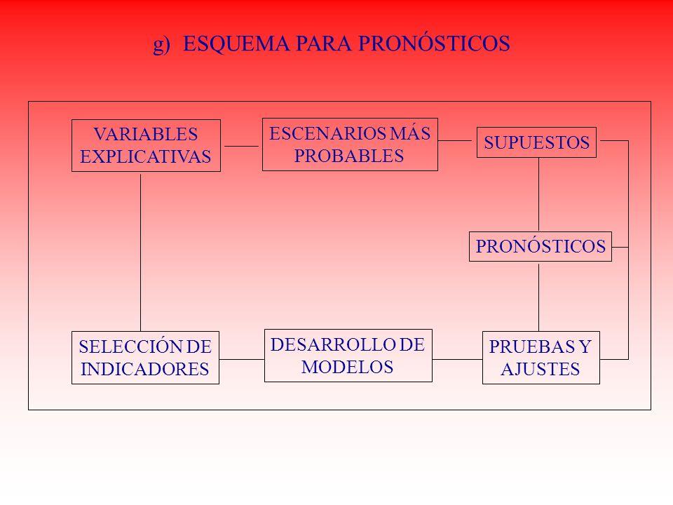 g) ESQUEMA PARA PRONÓSTICOS VARIABLES EXPLICATIVAS ESCENARIOS MÁS PROBABLES SUPUESTOS PRONÓSTICOS PRUEBAS Y AJUSTES DESARROLLO DE MODELOS SELECCIÓN DE