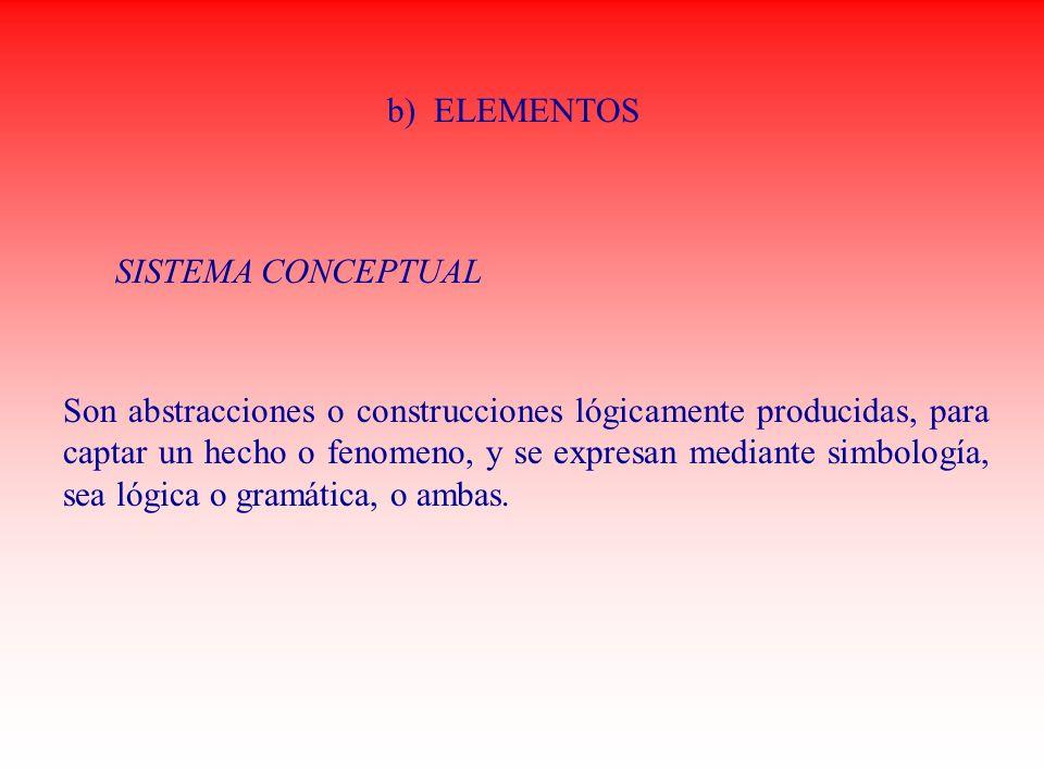 b) ELEMENTOS Son abstracciones o construcciones lógicamente producidas, para captar un hecho o fenomeno, y se expresan mediante simbología, sea lógica