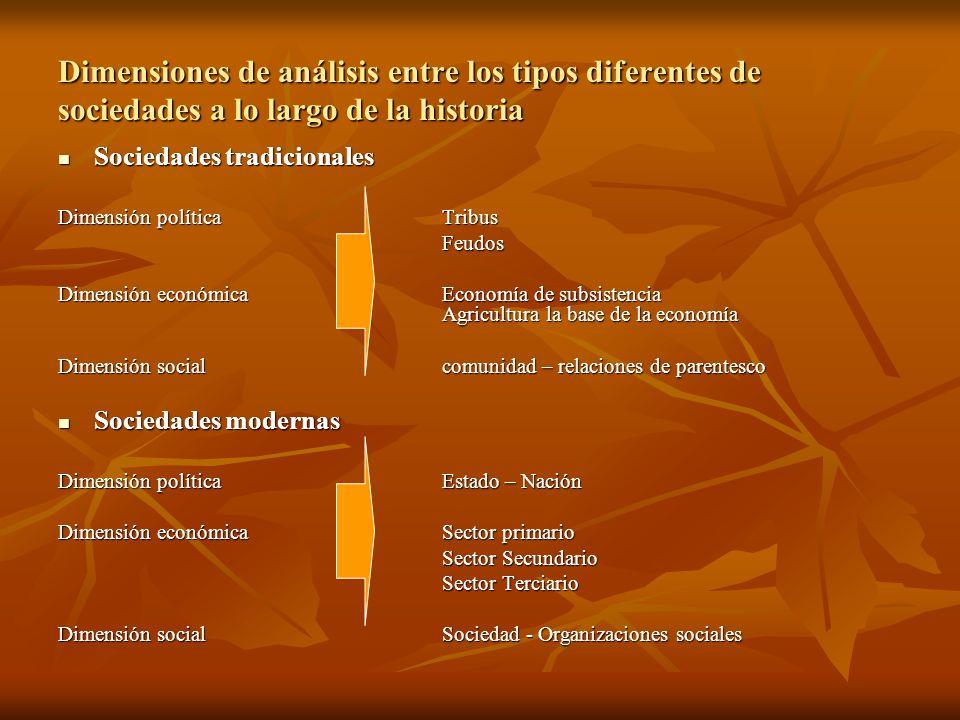 Dimensiones de análisis entre los tipos diferentes de sociedades a lo largo de la historia Sociedades tradicionales Sociedades tradicionales Dimensión