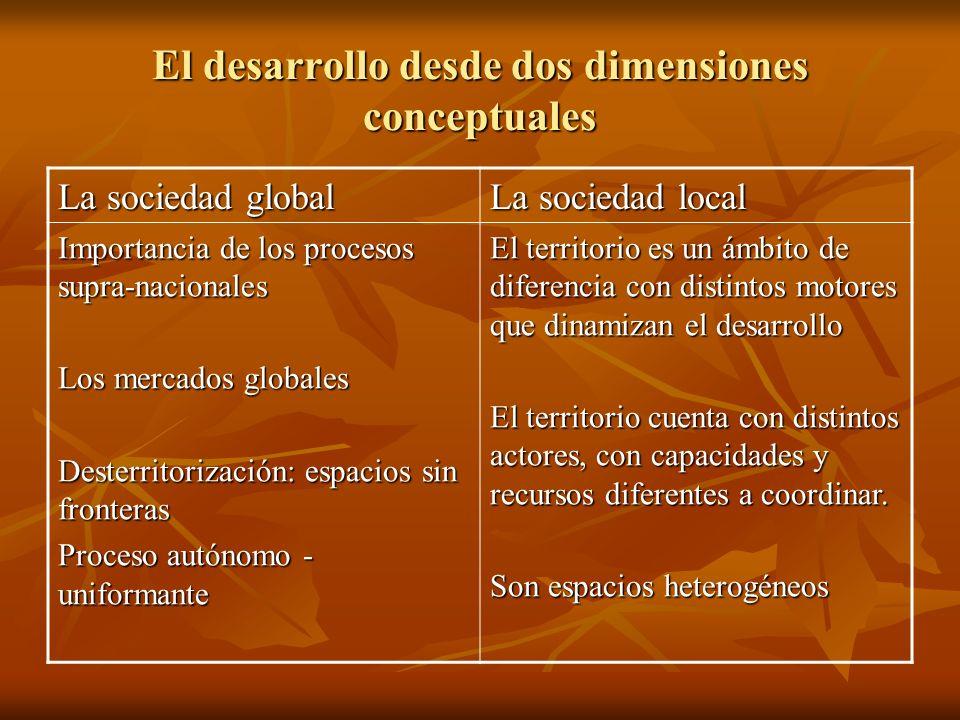 El desarrollo desde dos dimensiones conceptuales La sociedad global La sociedad local Importancia de los procesos supra-nacionales Los mercados global