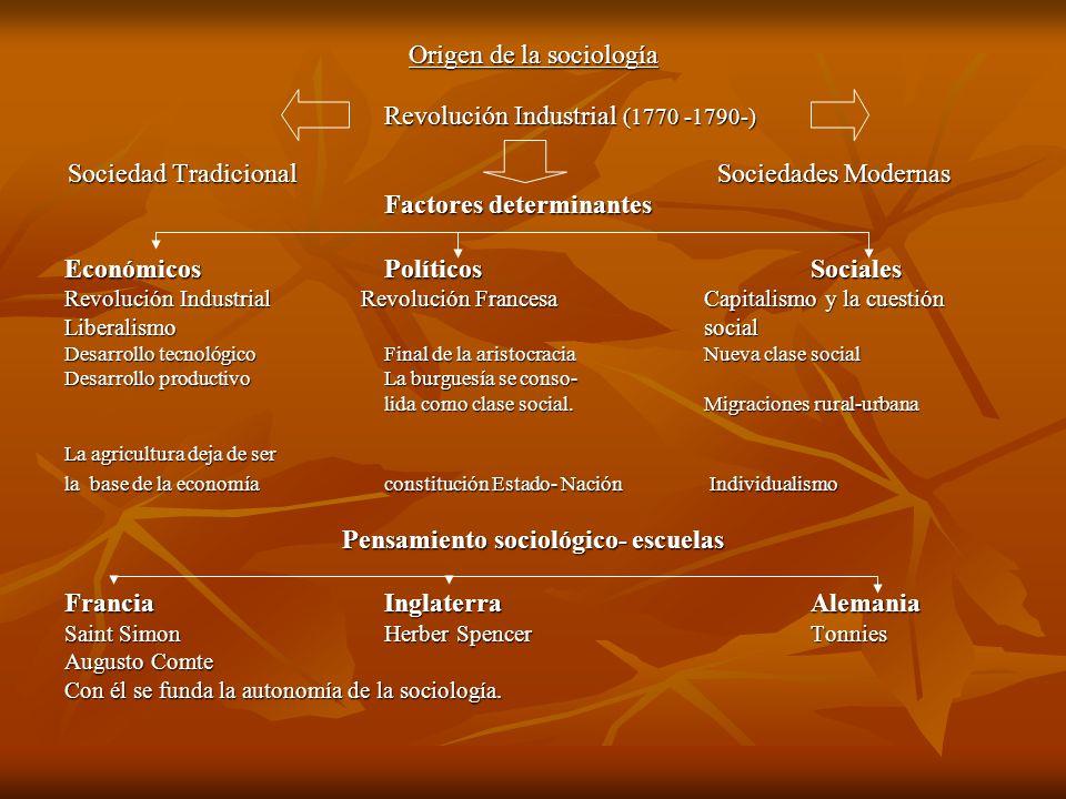 Origen de la sociología Revolución Industrial (1770 -1790-) Sociedad Tradicional Sociedades Modernas Sociedad Tradicional Sociedades Modernas Factores
