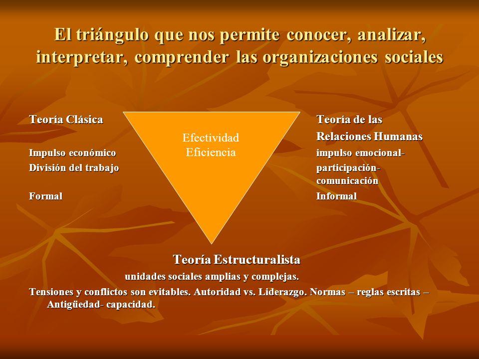 El triángulo que nos permite conocer, analizar, interpretar, comprender las organizaciones sociales Teoría ClásicaTeoría de las Relaciones Humanas Imp