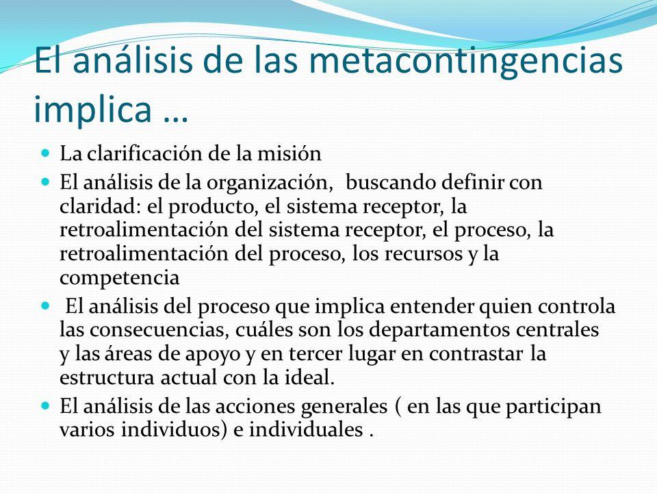 El análisis de las metacontingencias implica … La clarificación de la misión El análisis de la organización, buscando definir con claridad: el product
