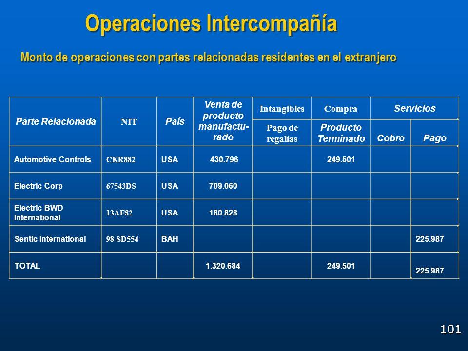 101 Operaciones Intercompañía Monto de operaciones con partes relacionadas residentes en el extranjero Parte Relacionada NIT País Venta de producto ma