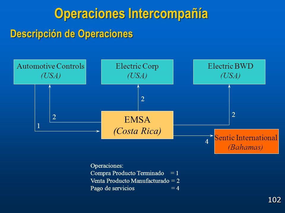 102 Operaciones Intercompañía Descripción de Operaciones Operaciones: Compra Producto Terminado = 1 Venta Producto Manufacturado = 2 Pago de servicios
