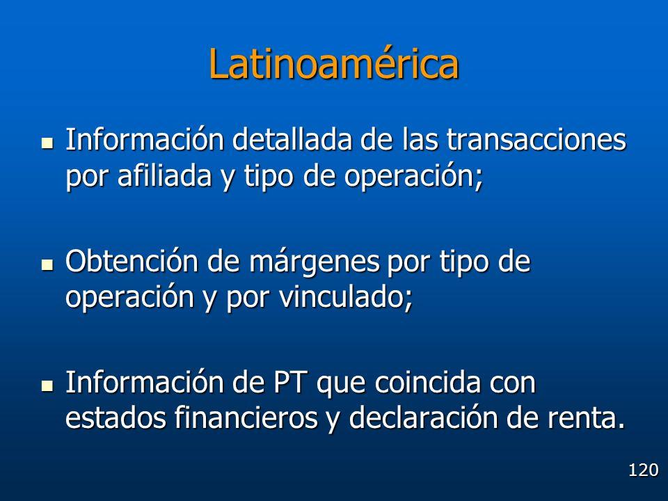 120 Latinoamérica Información detallada de las transacciones por afiliada y tipo de operación; Información detallada de las transacciones por afiliada