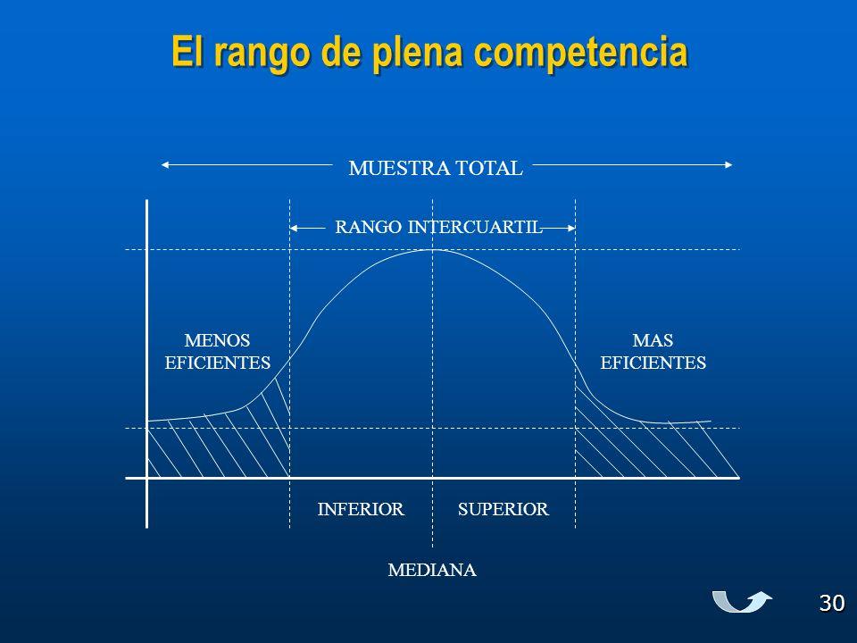 30 El rango de plena competencia MUESTRA TOTAL MENOS EFICIENTES MAS EFICIENTES RANGO INTERCUARTIL INFERIORSUPERIOR MEDIANA