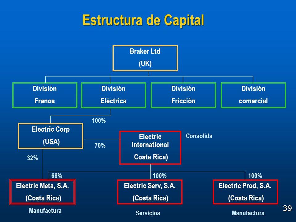 39 Estructura de Capital 100% División Frenos División Fricción División comercial Braker Ltd (UK) Electric Corp (USA) Electric International Costa Ri