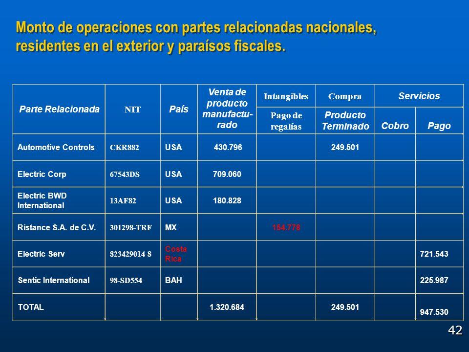 42 Monto de operaciones con partes relacionadas nacionales, residentes en el exterior y paraísos fiscales. Parte Relacionada NIT País Venta de product