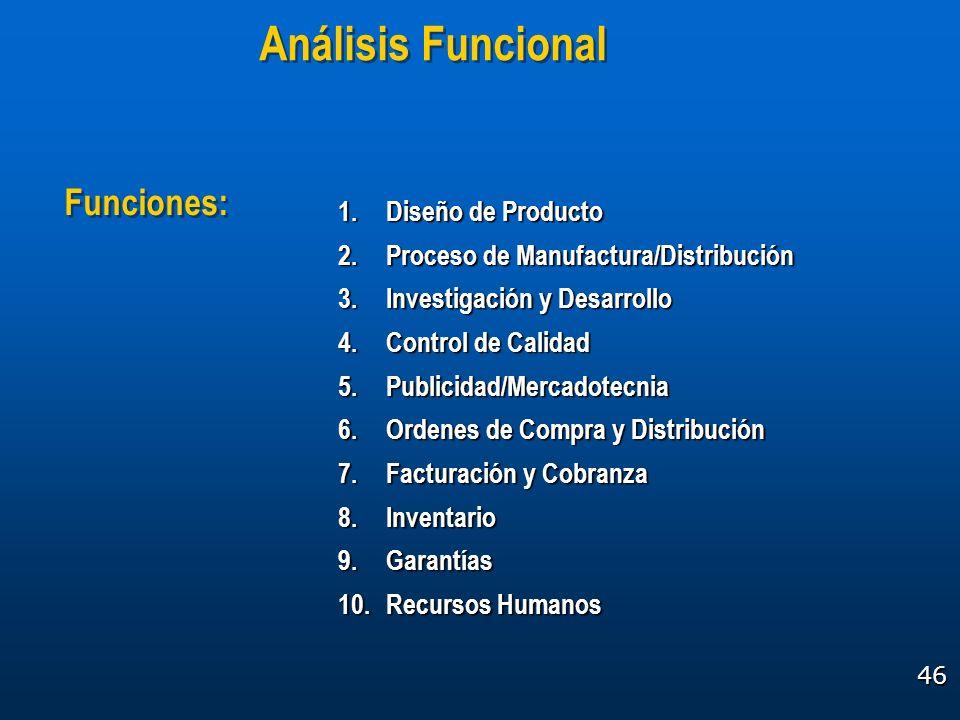 46 1.Diseño de Producto 2.Proceso de Manufactura/Distribución 3.Investigación y Desarrollo 4.Control de Calidad 5.Publicidad/Mercadotecnia 6.Ordenes d