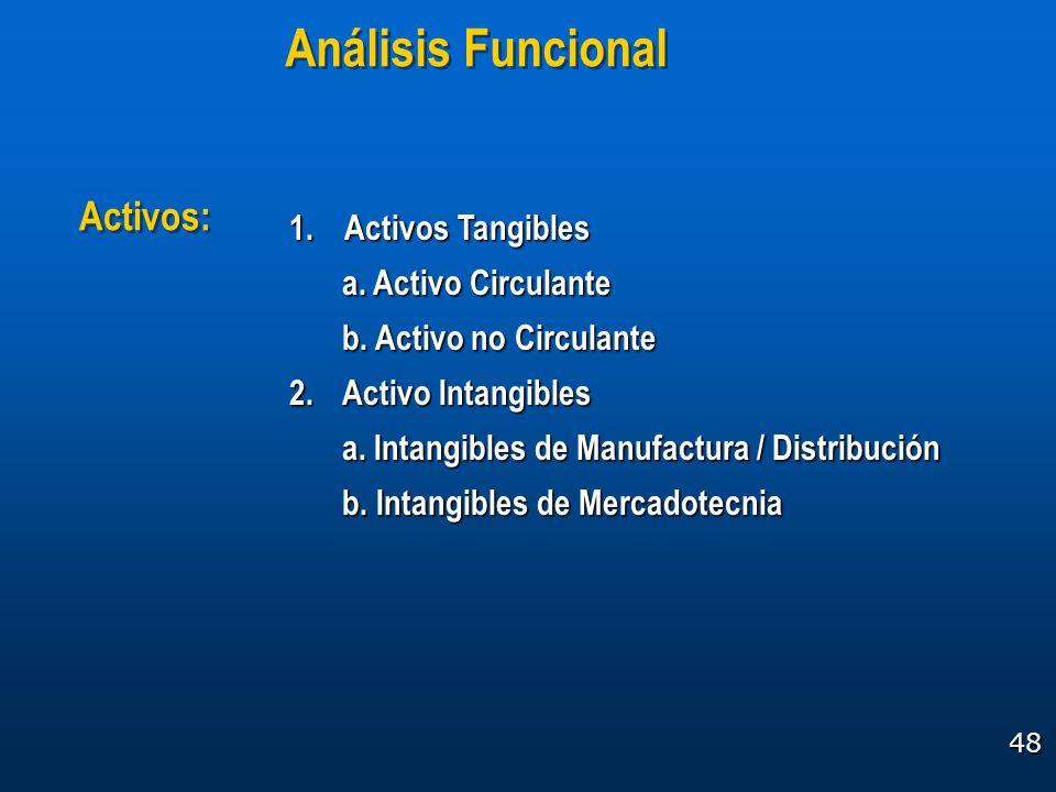 48 1. Activos Tangibles a. Activo Circulante b. Activo no Circulante 2.Activo Intangibles a. Intangibles de Manufactura / Distribución b. Intangibles