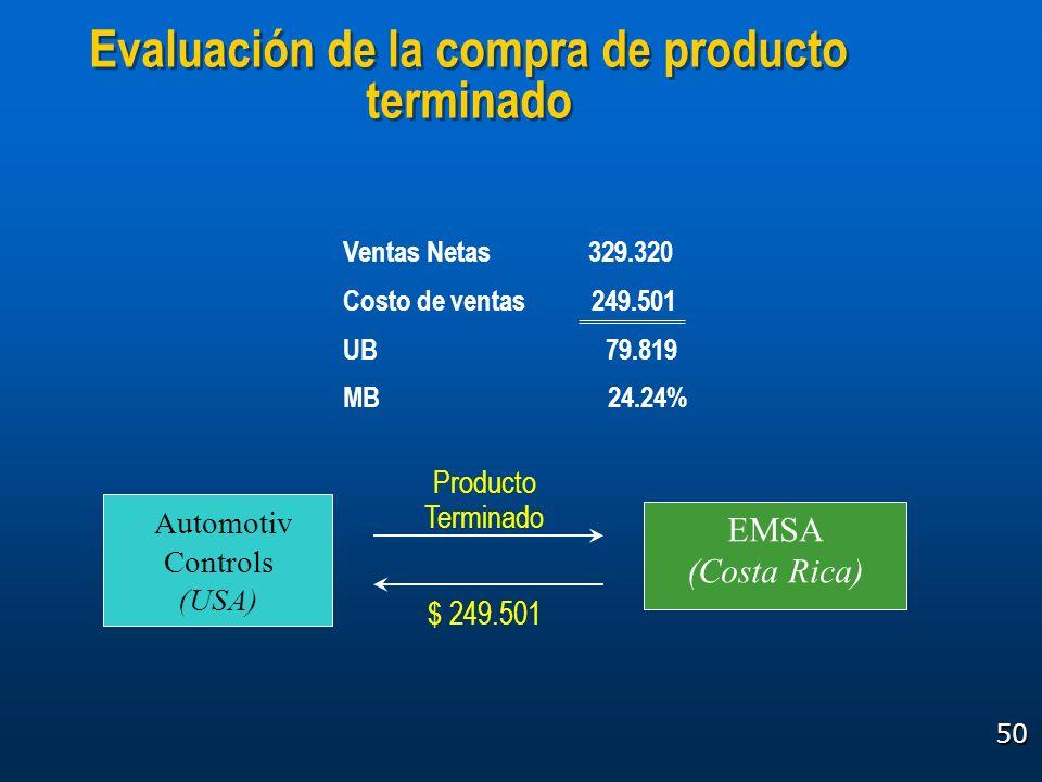 50 Evaluación de la compra de producto terminado EMSA (Costa Rica) Automotiv Controls (USA) Producto Terminado $ 249.501 Ventas Netas 329.320 Costo de