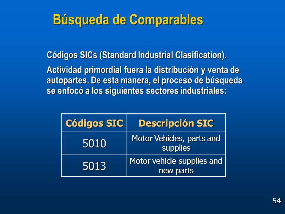 54 Búsqueda de Comparables Códigos SIC Descripción SIC 5010 Motor Vehicles, parts and supplies 5013 Motor vehicle supplies and new parts Códigos SICs