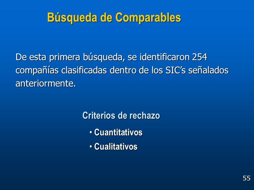 55 De esta primera búsqueda, se identificaron 254 compañías clasificadas dentro de los SICs señalados anteriormente. Búsqueda de Comparables Cuantitat