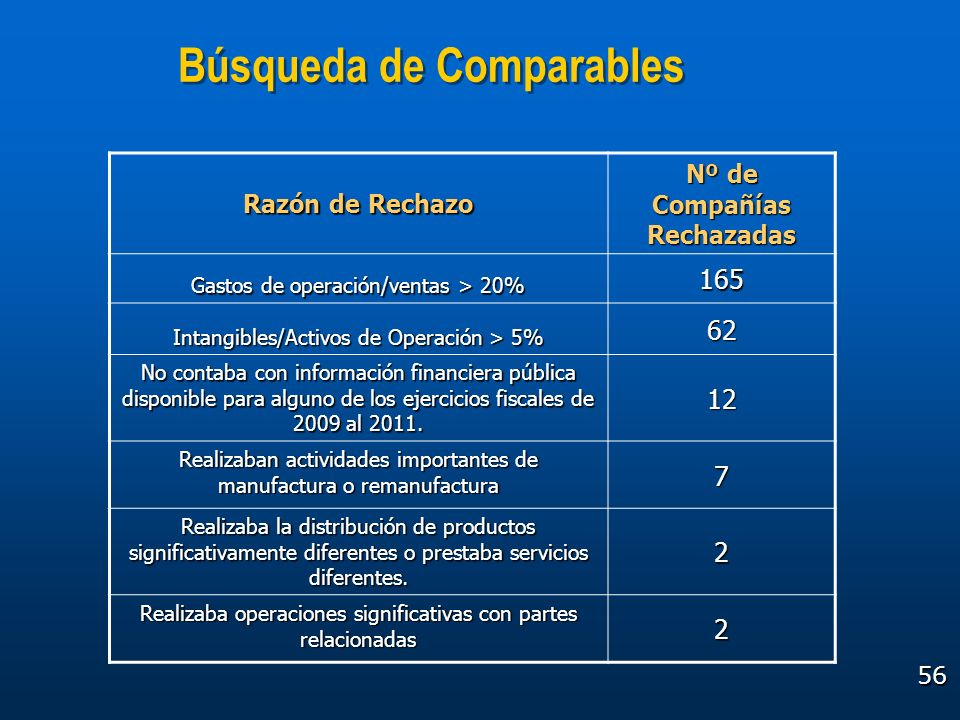 56 Búsqueda de Comparables Razón de Rechazo Nº de Compañías Rechazadas Gastos de operación/ventas > 20% 165 Intangibles/Activos de Operación > 5% 62 N