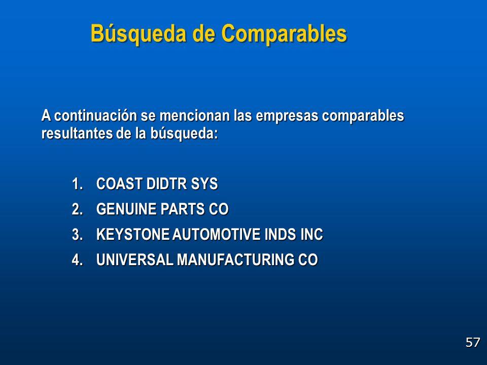 57 A continuación se mencionan las empresas comparables resultantes de la búsqueda: 1.COAST DIDTR SYS 2.GENUINE PARTS CO 3.KEYSTONE AUTOMOTIVE INDS IN
