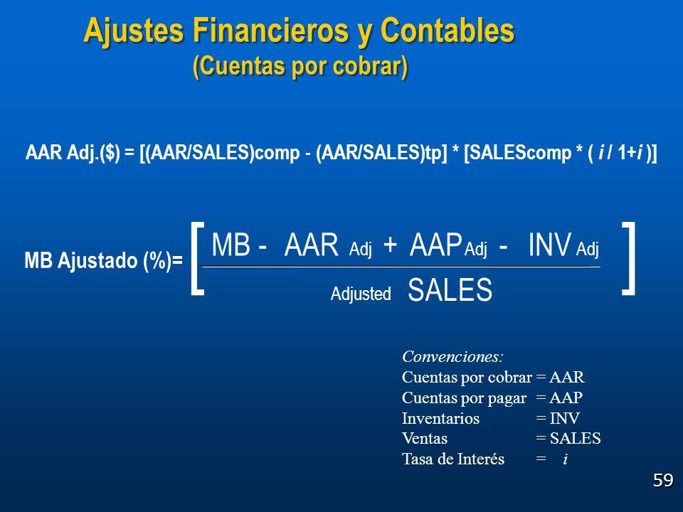 59 Ajustes Financieros y Contables (Cuentas por cobrar) Ajustes Financieros y Contables (Cuentas por cobrar) AAR Adj.($) = [(AAR/SALES)comp - (AAR/SAL