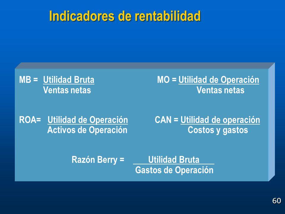 60 Indicadores de rentabilidad MB =Utilidad Bruta MO = Utilidad de Operación Ventas netas Ventas netas ROA= Utilidad de Operación CAN = Utilidad de op