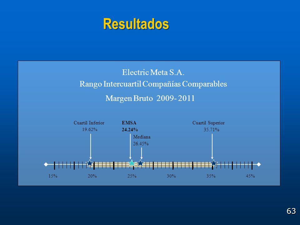 63 Resultados 15% 19.62% 24.24% 20%25%30%35% 35.71% 26.45% Cuartil Inferior Mediana EMSACuartil Superior 45% Electric Meta S.A. Rango Intercuartil Com