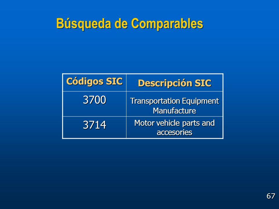 67 Búsqueda de Comparables Códigos SIC Descripción SIC 3700 Transportation Equipment Manufacture 3714 Motor vehicle parts and accesories