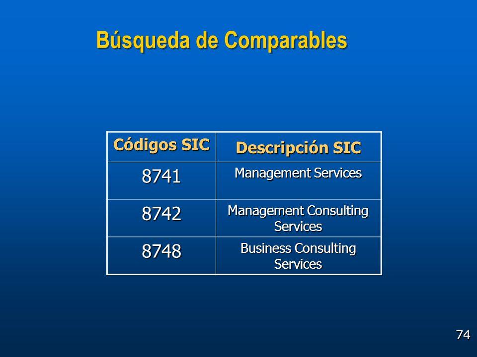 74 Búsqueda de Comparables Códigos SIC Descripción SIC 8741 Management Services 8742 Management Consulting Services 8748 Business Consulting Services