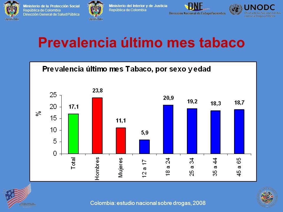 Ministerio de la Protección Social República de Colombia Dirección General de Salud Pública Ministerio del Interior y de Justicia República de Colombia Prevalencia último mes tabaco Colombia: estudio nacional sobre drogas, 2008