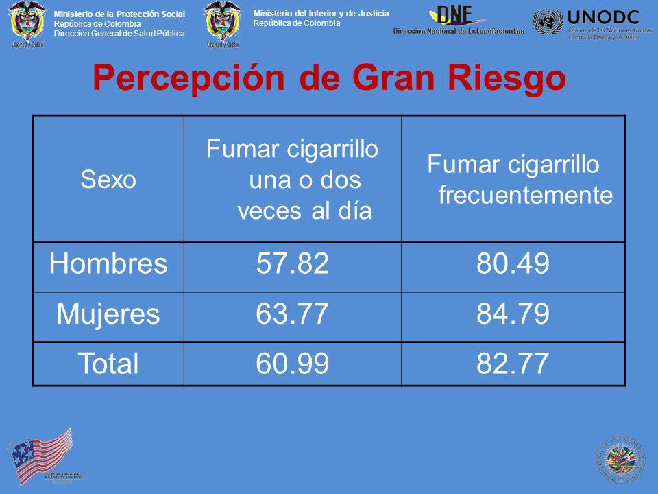 Ministerio de la Protección Social República de Colombia Dirección General de Salud Pública Ministerio del Interior y de Justicia República de Colombia Percepción de Gran Riesgo Sexo Fumar cigarrillo una o dos veces al día Fumar cigarrillo frecuentemente Hombres57.8280.49 Mujeres63.7784.79 Total60.9982.77