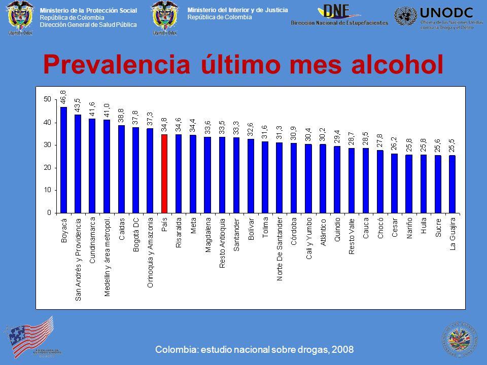 Ministerio de la Protección Social República de Colombia Dirección General de Salud Pública Ministerio del Interior y de Justicia República de Colombia Prevalencia último mes alcohol Colombia: estudio nacional sobre drogas, 2008