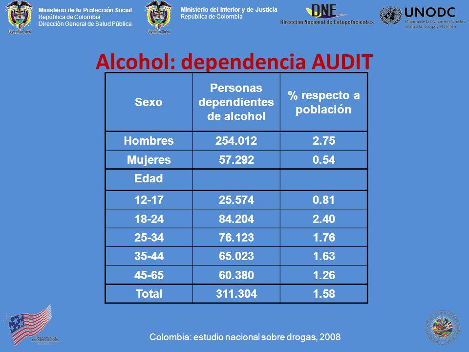 Ministerio de la Protección Social República de Colombia Dirección General de Salud Pública Ministerio del Interior y de Justicia República de Colombia Alcohol: dependencia AUDIT Colombia: estudio nacional sobre drogas, 2008 Sexo Personas dependientes de alcohol % respecto a población Hombres254.0122.75 Mujeres57.2920.54 Edad 12-1725.5740.81 18-2484.2042.40 25-3476.1231.76 35-4465.0231.63 45-6560.3801.26 Total311.3041.58