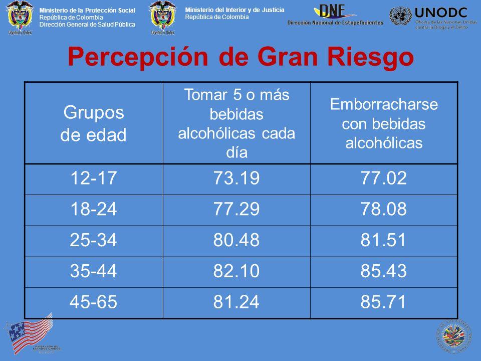 Ministerio de la Protección Social República de Colombia Dirección General de Salud Pública Ministerio del Interior y de Justicia República de Colombia Percepción de Gran Riesgo Grupos de edad Tomar 5 o más bebidas alcohólicas cada día Emborracharse con bebidas alcohólicas 12-1773.1977.02 18-2477.2978.08 25-3480.4881.51 35-4482.1085.43 45-6581.2485.71