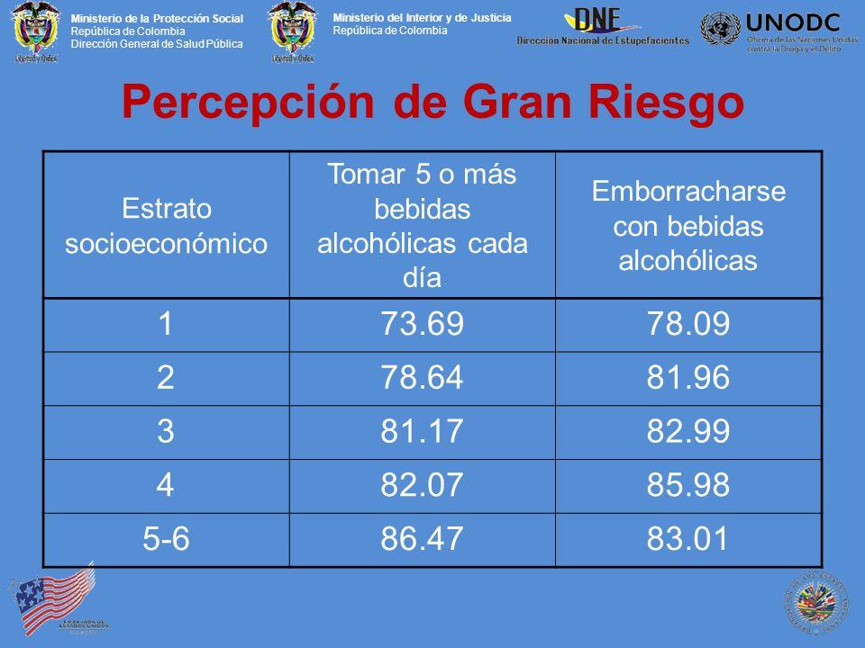 Ministerio de la Protección Social República de Colombia Dirección General de Salud Pública Ministerio del Interior y de Justicia República de Colombia Percepción de Gran Riesgo Estrato socioeconómico Tomar 5 o más bebidas alcohólicas cada día Emborracharse con bebidas alcohólicas 173.6978.09 278.6481.96 381.1782.99 482.0785.98 5-686.4783.01