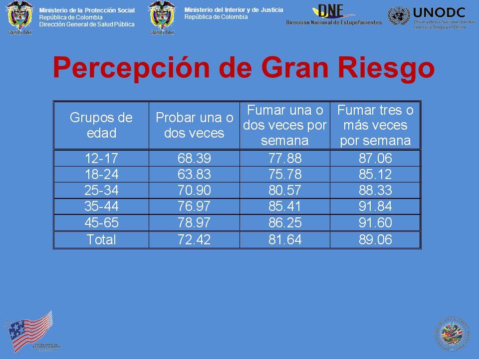 Ministerio de la Protección Social República de Colombia Dirección General de Salud Pública Ministerio del Interior y de Justicia República de Colombia Percepción de Gran Riesgo