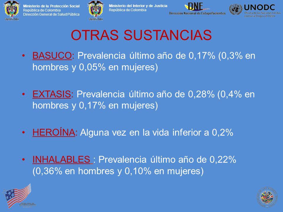 Ministerio de la Protección Social República de Colombia Dirección General de Salud Pública Ministerio del Interior y de Justicia República de Colombia OTRAS SUSTANCIAS BASUCO: Prevalencia último año de 0,17% (0,3% en hombres y 0,05% en mujeres) EXTASIS: Prevalencia último año de 0,28% (0,4% en hombres y 0,17% en mujeres) HEROÍNA: Alguna vez en la vida inferior a 0,2% INHALABLES : Prevalencia último año de 0,22% (0,36% en hombres y 0,10% en mujeres)