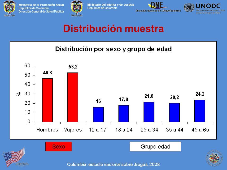 Ministerio de la Protección Social República de Colombia Dirección General de Salud Pública Ministerio del Interior y de Justicia República de Colombia Distribución muestra SexoGrupo edad Colombia: estudio nacional sobre drogas, 2008