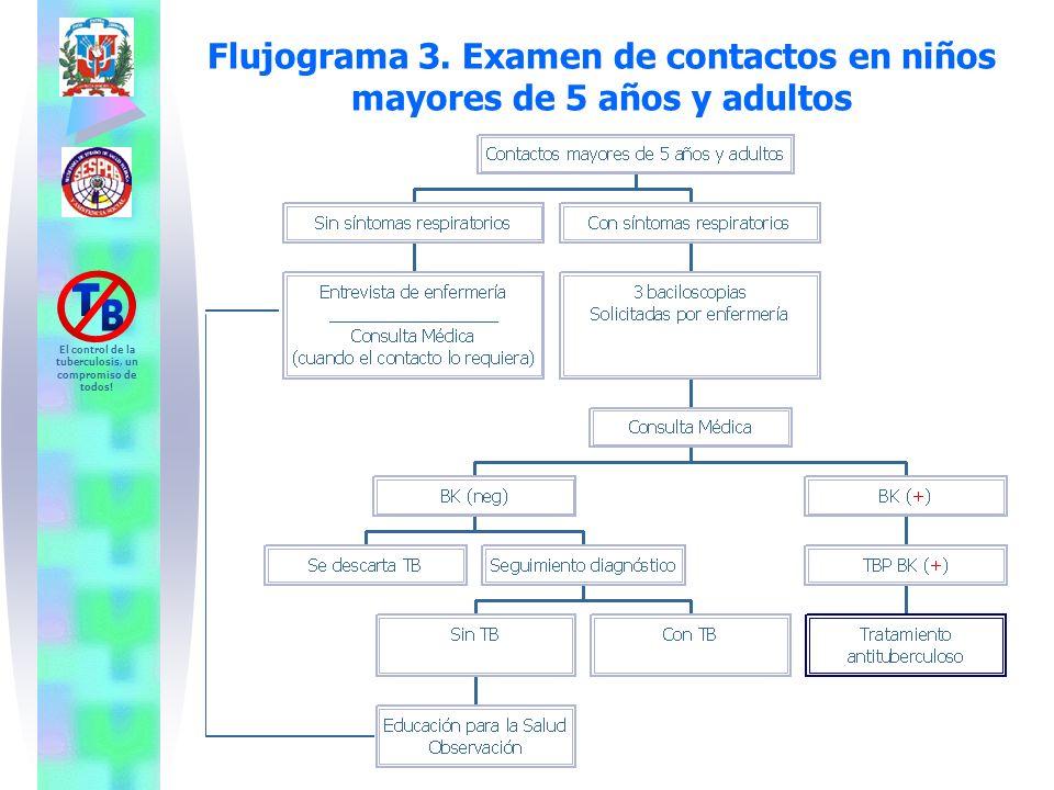 El control de la tuberculosis, un compromiso de todos! Flujograma 3. Examen de contactos en niños mayores de 5 años y adultos