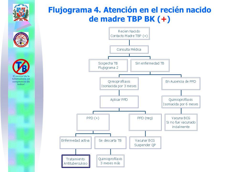 El control de la tuberculosis, un compromiso de todos! Flujograma 4. Atención en el recién nacido de madre TBP BK (+)
