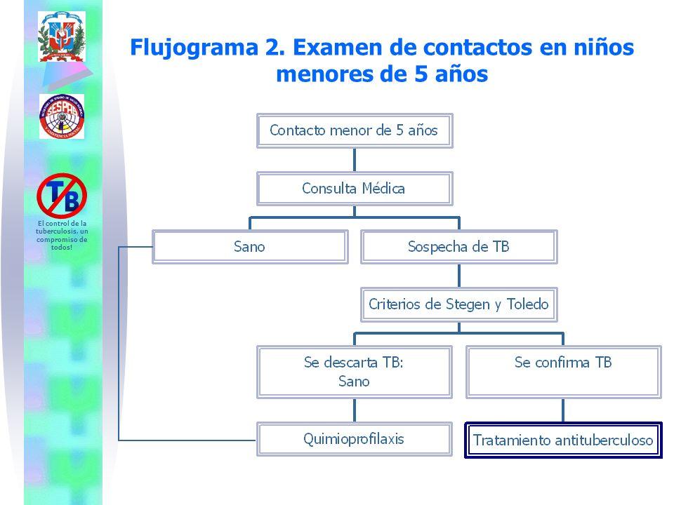 El control de la tuberculosis, un compromiso de todos! Flujograma 2. Examen de contactos en niños menores de 5 años
