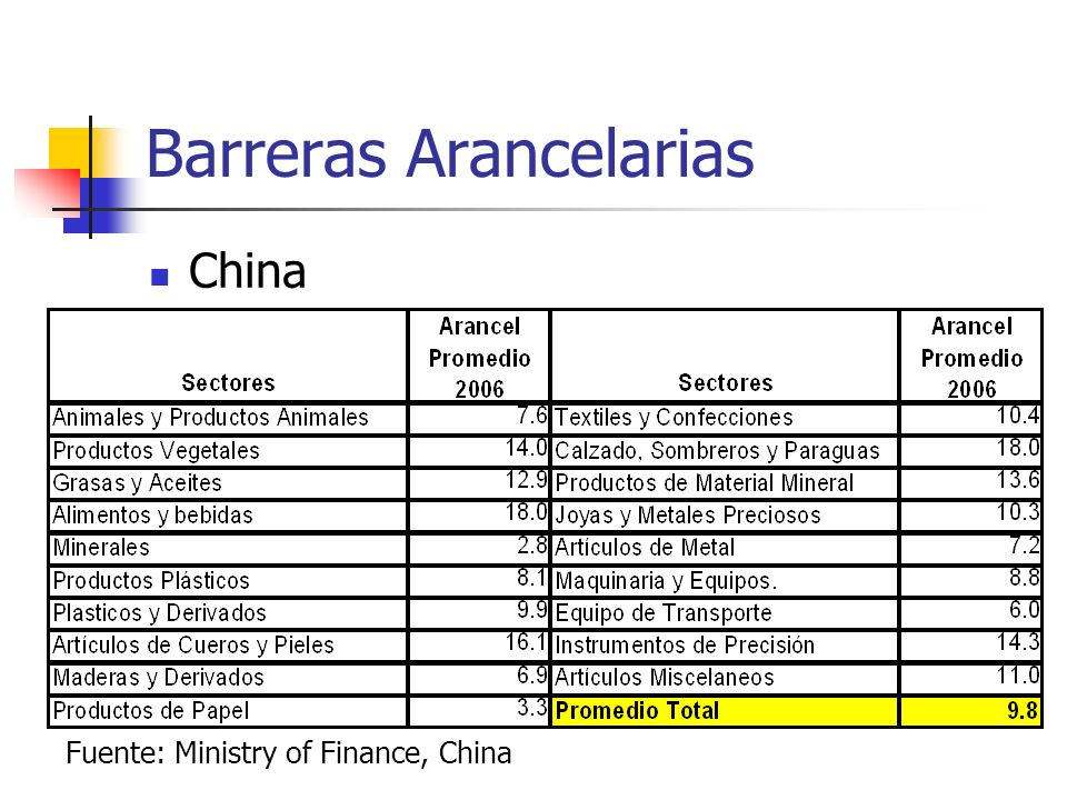 Barreras Arancelarias China Fuente: Ministry of Finance, China