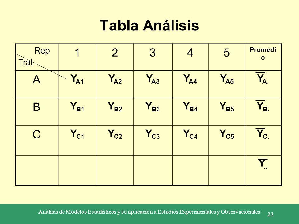 Análisis de Modelos Estadísticos y su aplicación a Estudios Experimentales y Observacionales 23 Tabla Análisis Rep Trat 12345 Promedi o A Y A1 Y A2 Y