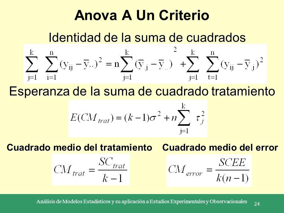 Análisis de Modelos Estadísticos y su aplicación a Estudios Experimentales y Observacionales 24 Anova A Un Criterio Identidad de la suma de cuadrados